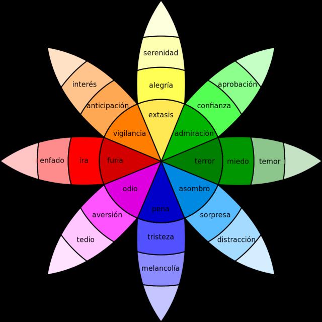 Rueda de las emociones de Plutchik y las 8 emociones primarias